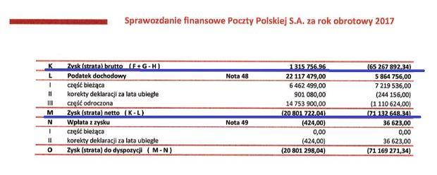 Poczta Polska z zyskiem brutto i stratą netto w 2017