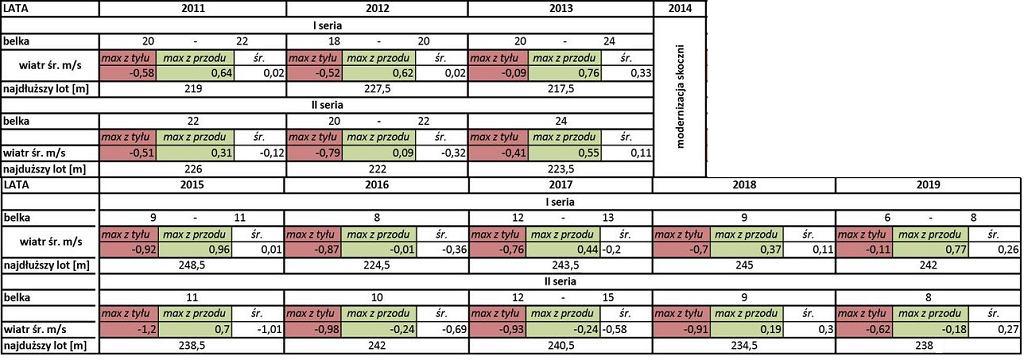Wiatr w piątkowych, popołudniowych konkursach w Planicy