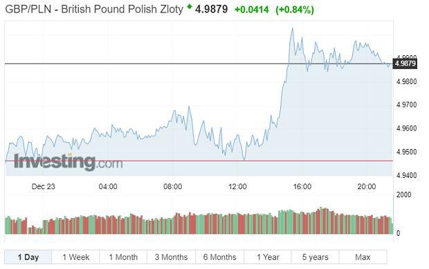 Notowania funta wobec euro, 23 grudnia 2020 r.