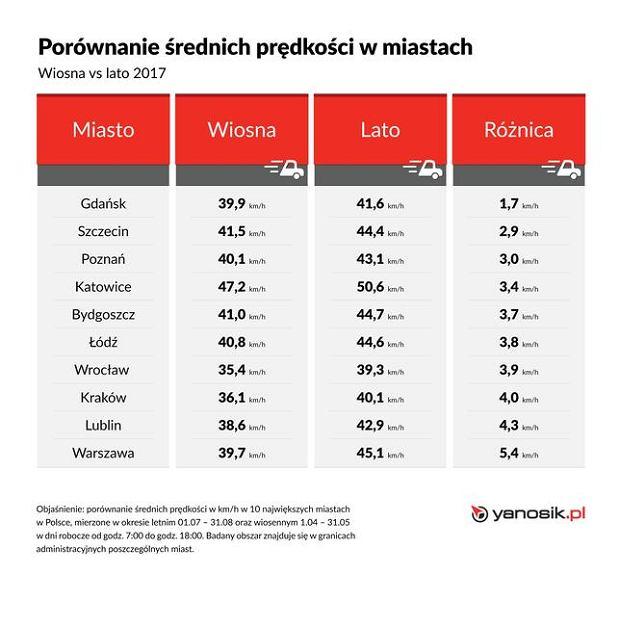 Średnia prędkość w polskich miastach
