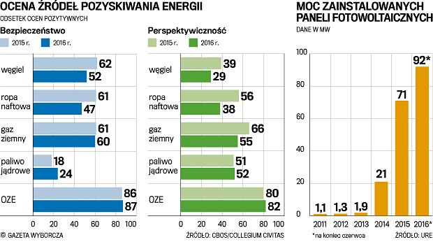Rząd stawia na węgiel, a Polacy na odnawialne źródła energii