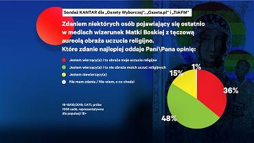 Czy Tęczowa Matka Boska obraża uczucia wierzących Polaków? Większość deklaruje, że nie