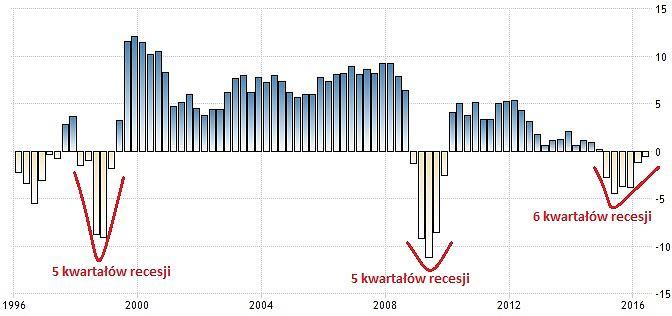 PKB Rosji w ostatnich 20 latach