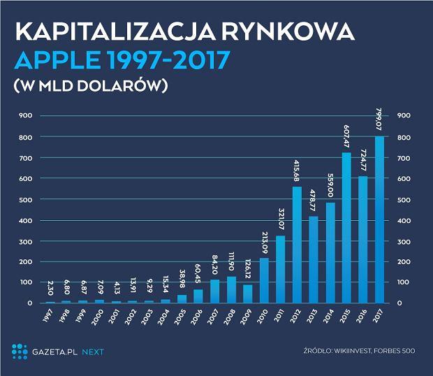 Kapitalizacja rynkowa Apple (1997-2017)