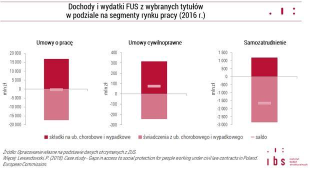 Samozatrudnieni, inaczej niż etatowcy i zatrudnieni na umowach cywilnoprawnych więcej pobierają z ZUS, niż do niego wpłacają
