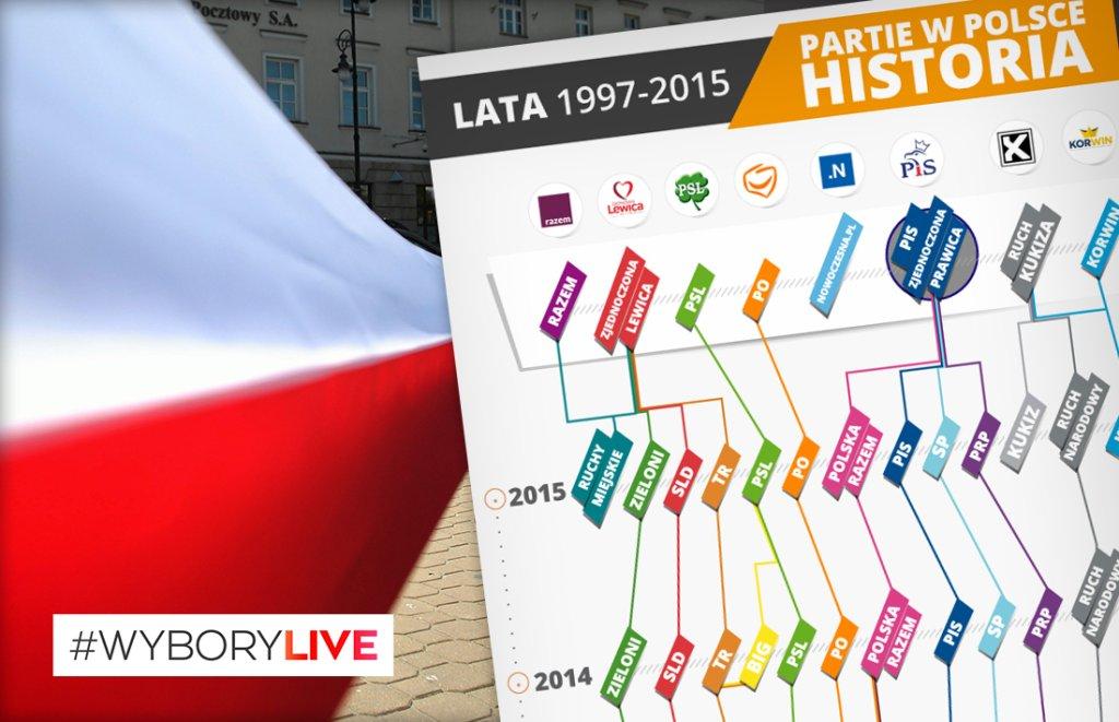 Historia polskich partii