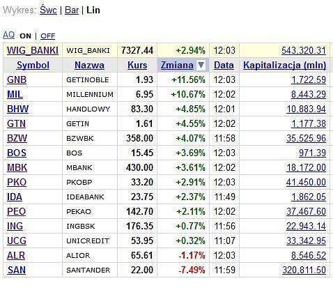 Akcje banków na GPW