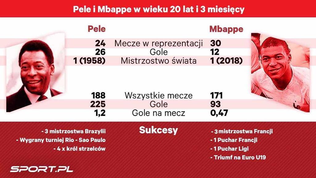 Pele vs. Mbappe