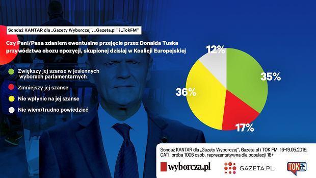 Czy Polacy czekają na powrót Donalda Tuska?