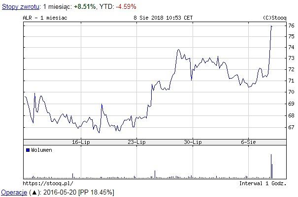 Notowania Alior Banku, wykres miesięczny