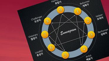 Enneagram wyróżnia aż dziewięć podstawowych typów osobowości.