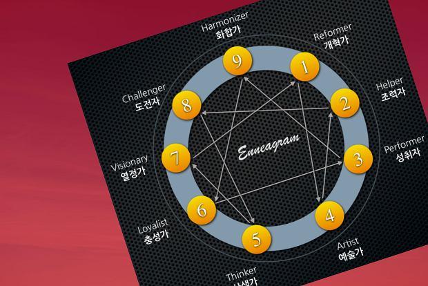 Kojarzenie horoskopów online