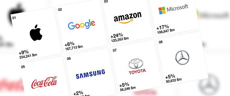Ranking światowych marek. Apple i Google na czele, Facebook dopiero 14.
