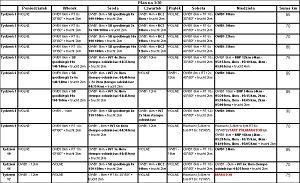 Plan treningowy na 12 tygodni bezpośredniego przygotowania startowego do maratonów wiosennych, na czas 3:30