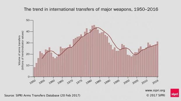 Handel bronią na świecie.