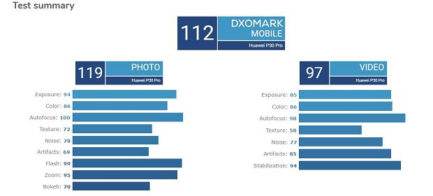 Huawei P30 Pro w DxOMark