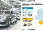 Dwie szybkości Mercedesa. Co z fabryką w Polsce?