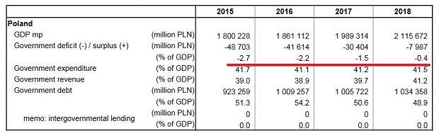 Deficyt general government i dług Polski w relacji do PKB