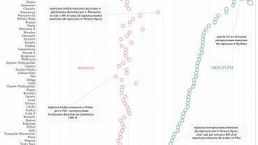 Wysokość nowoprzyznanych emerytur dla kobiet i mężczyzn