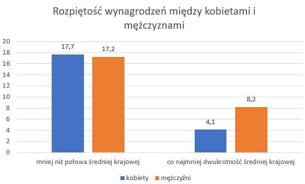 Różnice w wynagrodzeniach mężczyzn i kobiet w Polsce