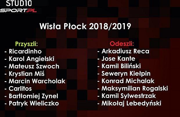Transfery Wisły Płock