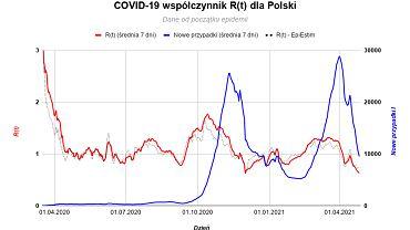 Współczynnik R spadł do najniższego poziomu od początku epidemii