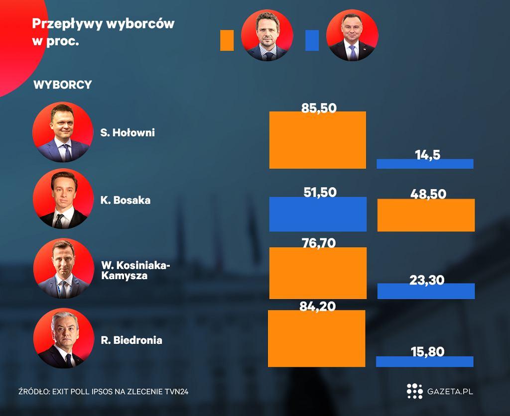 Przepływ wyborców w procentach
