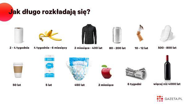 Jak długo rozkładają się nasze śmieci?