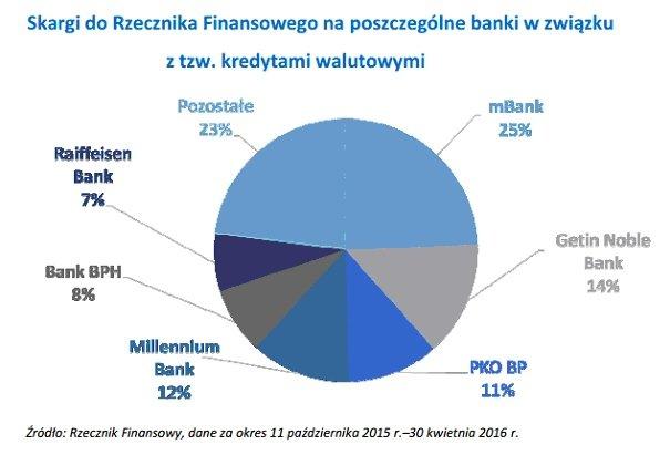 skargi do Rzecznika Finansowego (kredyty walutowe)