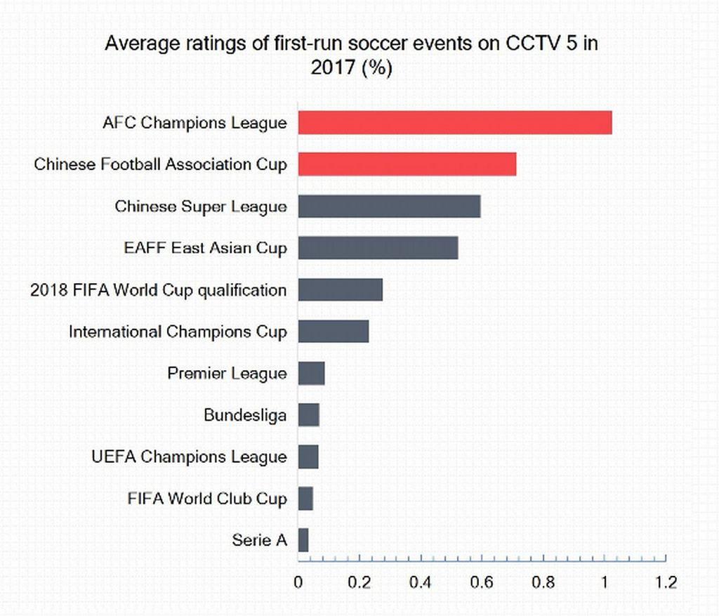 Porównanie średniej oglądalności meczów w Chinach