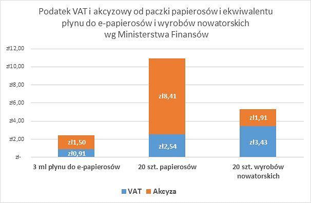Podatek VAT i akcyzowy od paczki papierosów i ekwiwalentu płynu do e-papierosów i wyrobów nowatorskich wg. Ministerstwa Finansów (3 ml liquidu to mniej więcej odpowiednik paczki papierosów, czyli średnie dzienne zużycie. Symulacja dla średnich cen).