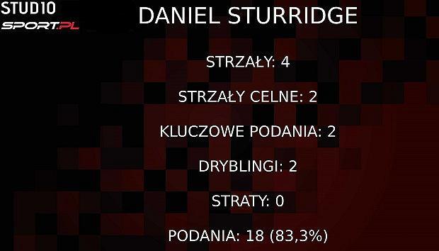Statystyki Sturridge'a