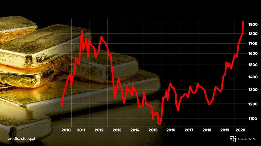 Cena złota na rynkach światowych osiągnęło najwyższy poziom w historii