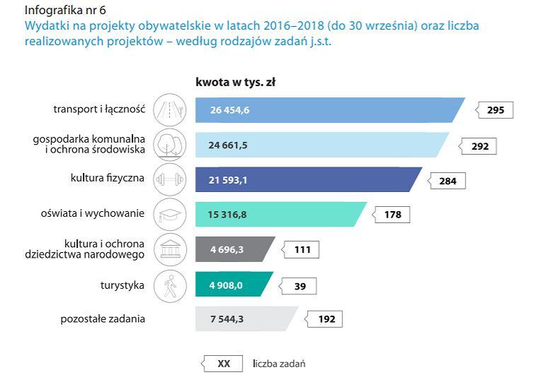 Wydatki na projekty obywatelskie w latach 2016-2018 (do 30 września) oraz liczba realizowanych projektów