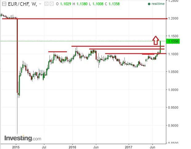 Notowania euro do franka szwajcarskiego