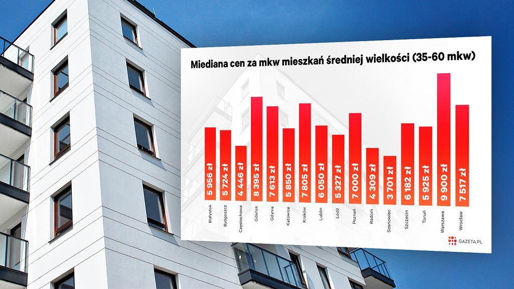 Drożeją mieszkania, drożeją też kredyty
