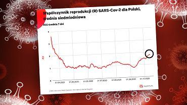 Koronawirus. Druga fala uderza w Polskę, współczynnik R na poziomie z początku kwietnia