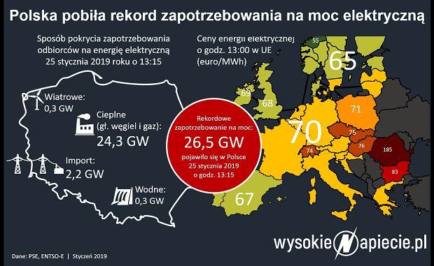Dziś padł rekord zapotrzebowania na energię
