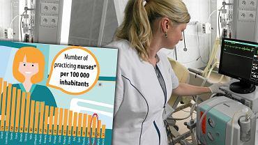 Alarmujące dane Eurostat dotyczące liczby pielęgniarek w Polsce