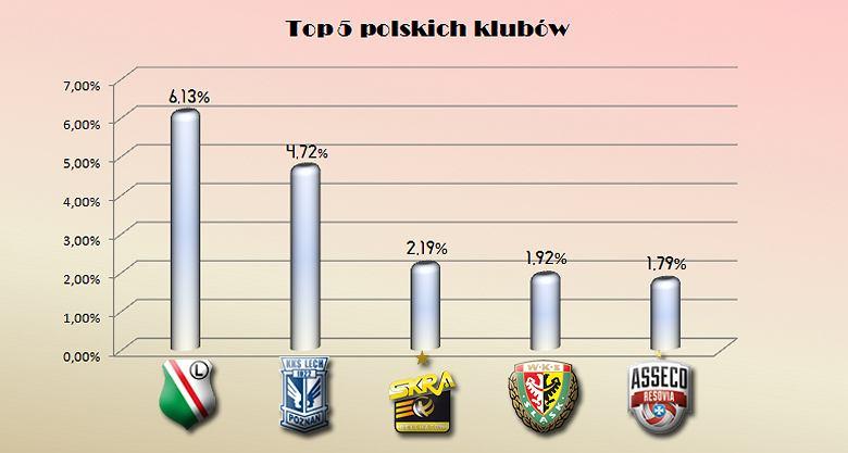 TOP5 polskich drużyn