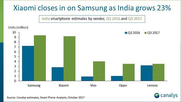 Rynek smartfonów w Indiach (październik 2017)