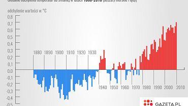 Wykres pokazuje, jak przeciętna światowa temperatura odnotowywana w latach 1880-2010 odchylała się od średniej dla XX wieku