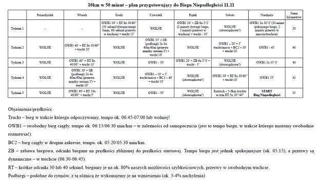 Plan treningowy do biegu na 10 km, na wynik 50 minut.