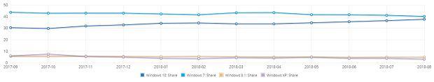 Wersje Windows według NetMarketShare