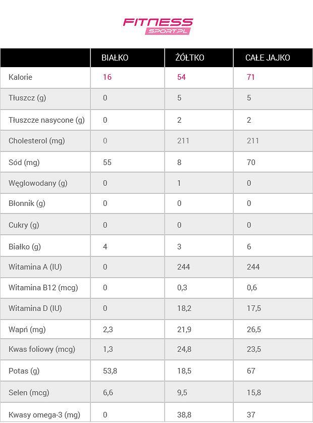 jajko kalorie wartości odżywcze