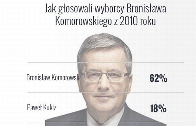 Na kogo przeszły głosy Bronisława Komorowskiego z 2010 r.