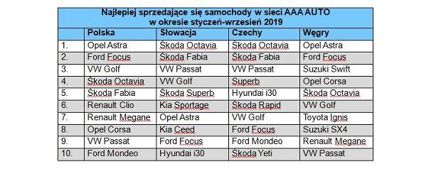 Najlepiej sprzedające się samochody w sieci AAA AUTO w okresie styczeń-wrzesień 2019