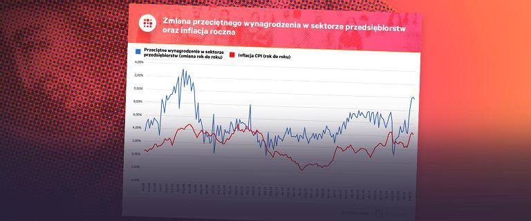 Morawiecki: inflacja niepokoi, ale pensje rosną szybciej. Patrzymy w dane [WYKRES DNIA]