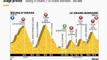 Profil 19. etapu Tour de France