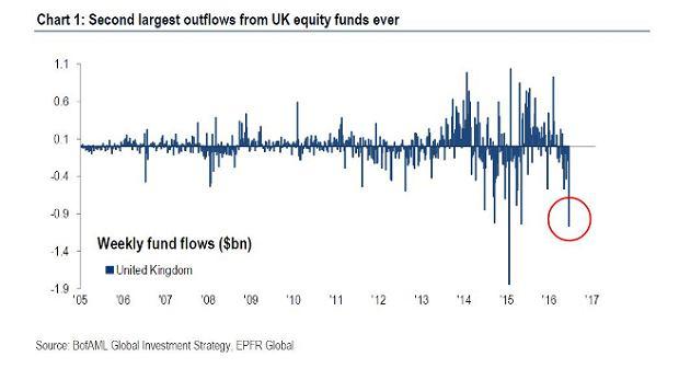 Drugi największy odpływ funduszy akcyjnych z Wysp Brytyjskich